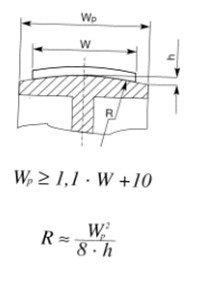 Curved radius of polyamide flat power transmission belts