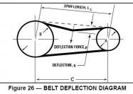 How to tension timing belt and V-belt